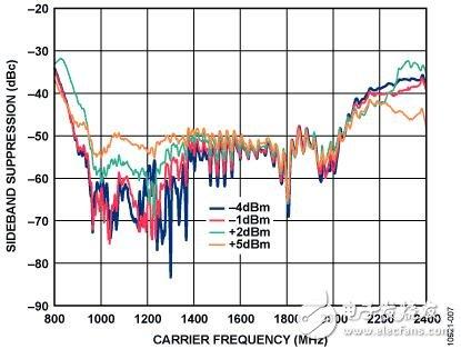 图7:850mhz至2450mhz,b型滤波器的边带抑制结果.