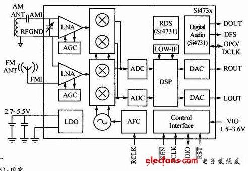 数字收音机芯片si4730原理图及外围电路 - 消费类电子