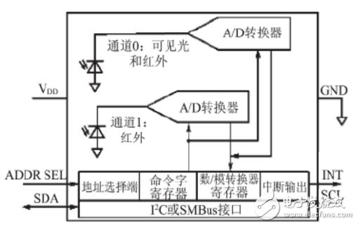 基于ARM的LED自适应调光系统设计